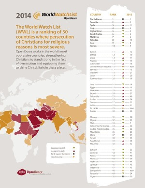 World Watch List 2